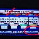 Hasil Quick Count yang sebenarnya muncul beberapa detik di TV Swasta Nasional dan kemudian 'dikondisikan' seakan-akan Paslon 01 yang menang. Lihatlah betapa janggalnya persentasenya. (foto: sc. ist/palontaraq)