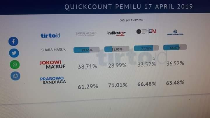 Hasil Quick Count beberapa lembaga survey yang tidak tayang di Televisi, justru Paslon 02 yang menang. (foto: ist/palontaraq)