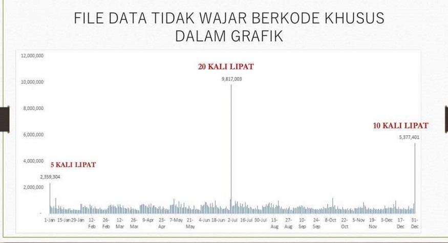 File Data tak Wajar dalam DPT (foto: ist/palontaraq)