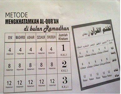 Metode Mengkhatamkan Al-Qur'an di Bulan Ramadan. (foto: ist/palontaraq)