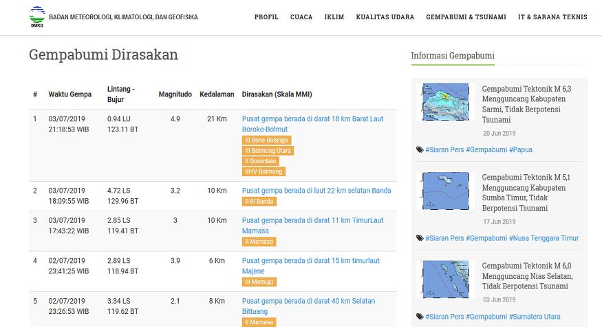 Informasi Gempa (Sumber: BMKG)