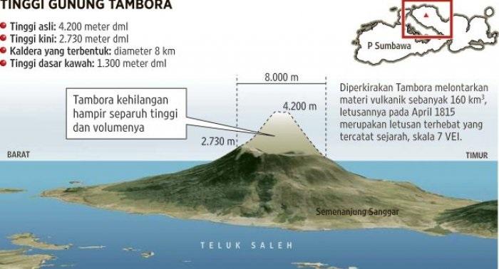 Info Grafik Gunung Tambora. (sumber: Litbang Kompas)